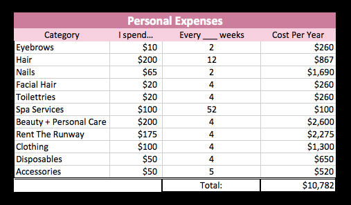 beauty expenses