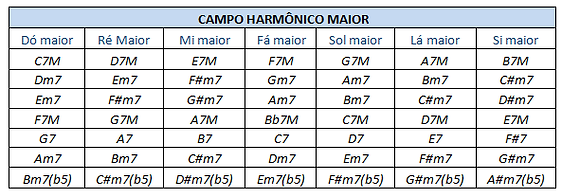 tabela campo harmonico todas as notas