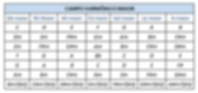 tabela campo harmonico triades
