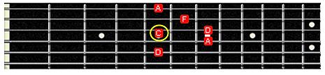 nota C acorde Dm7