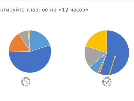Круговая диаграмма - как эффективно использовать в презентации?