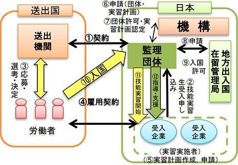 監理団体型.JPG