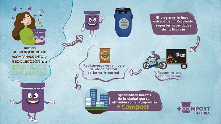 infografia-servicios-mascompost-empresa-