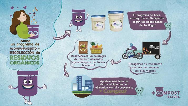 infografia-servicios-mascompost-chia.jpg