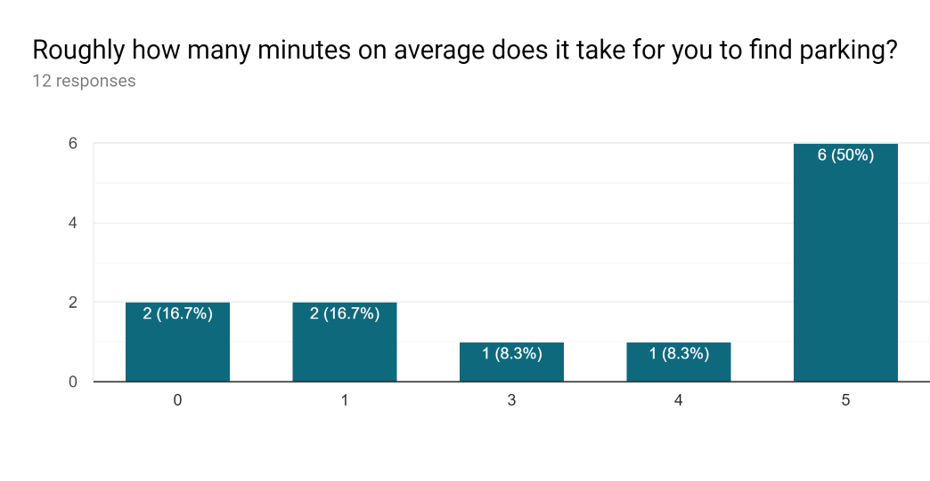 Faculty Survey 1