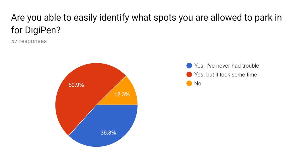 Student Survey 3