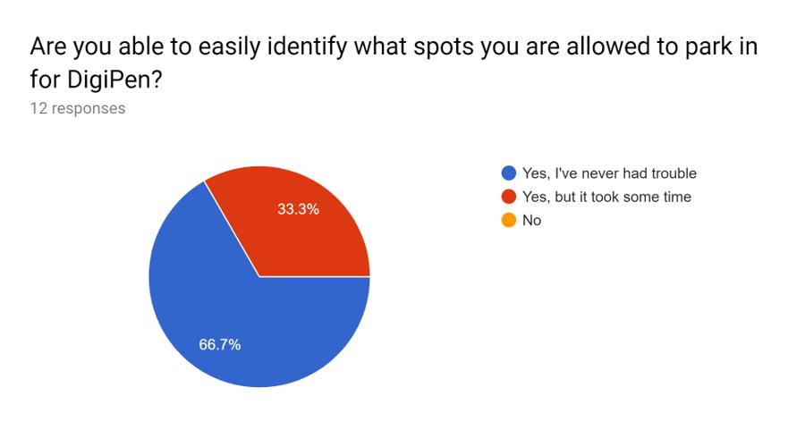 Faculty Survey 3