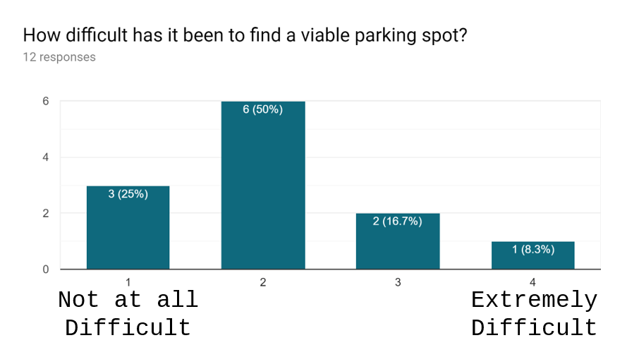 Faculty Survey 2