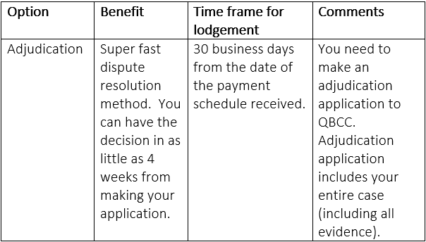 Payment schedule received from the payer not agreeing to pay the payment claim - Table showing option, benefit, time frame for lodgement and comments. Key words: adjudication, dispute resolution, 30 business days, payment schedule, adjudication application.