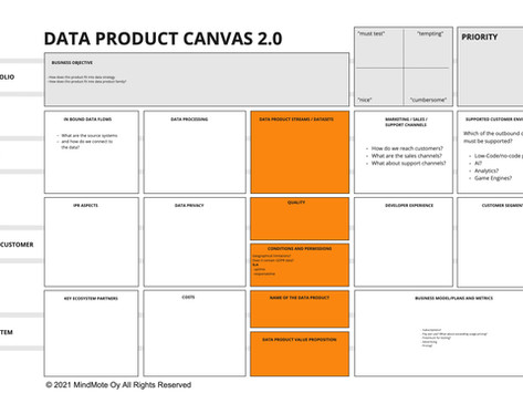 Candidate for Data Product canvas 2.0