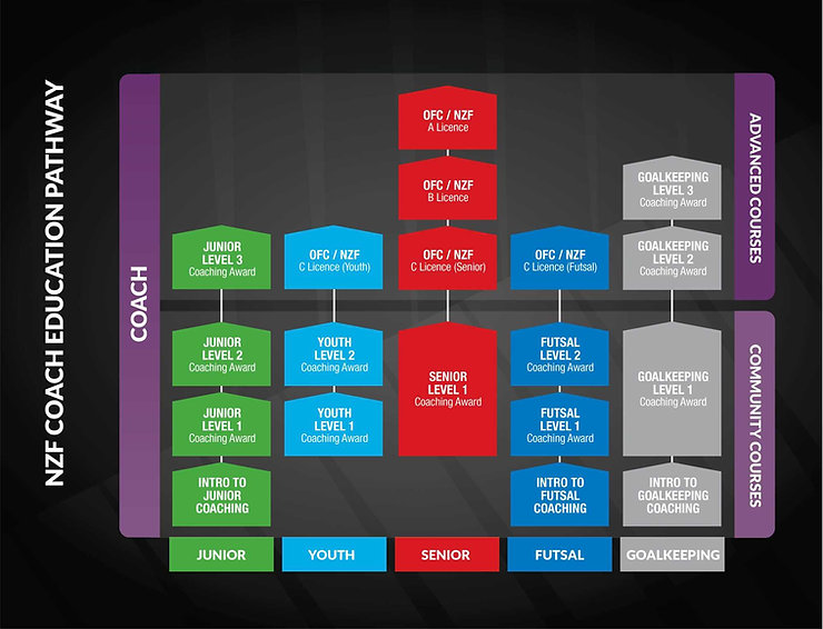 Coach Eduction Pathway.JPG