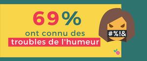69% etudiants troubles humeur confinement coronavirus etudiant