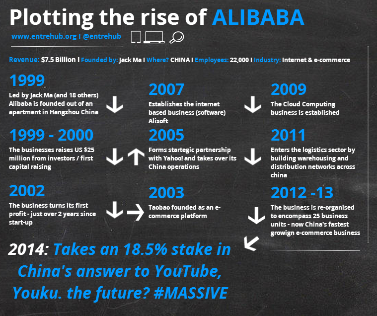 The history of Alibaba