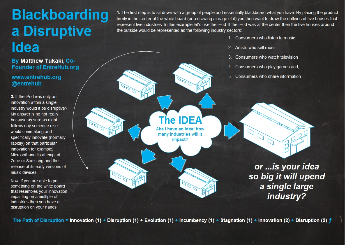 Knowing you have a #disruptive idea!