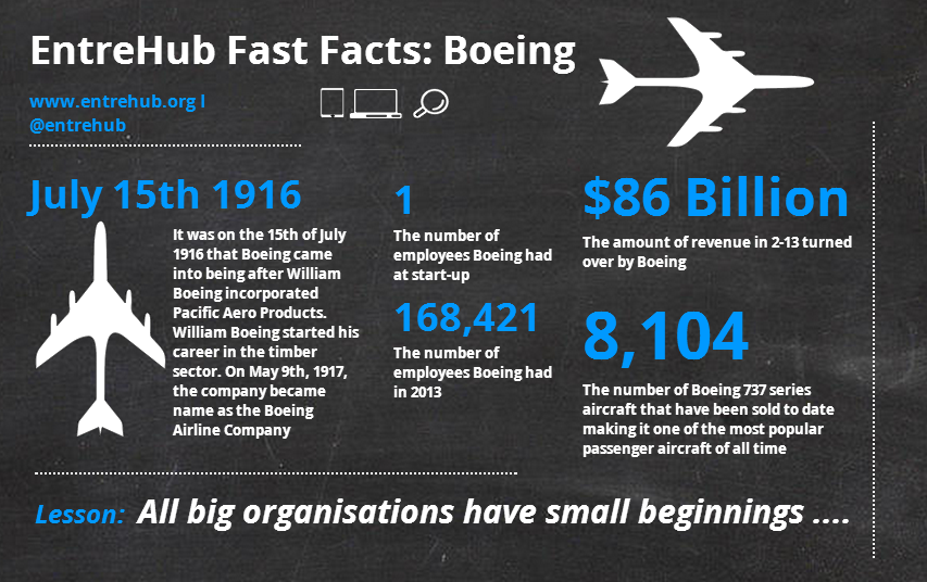 fast facts boeing.png