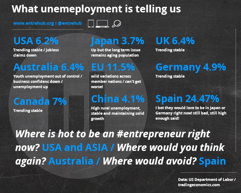 Unemployment in August 2014