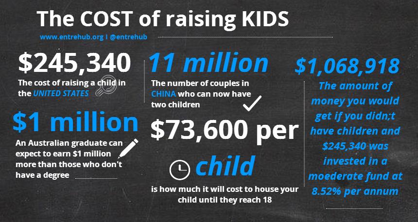 The cost of raising kids!
