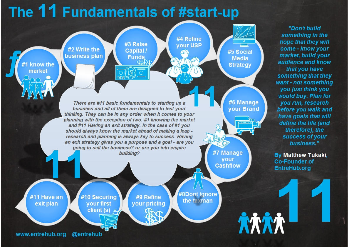 The 11 fundamentals of start-up