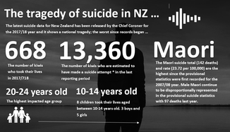 New Zealand Maori Council: National Suicide Rates for Maori a tragedy