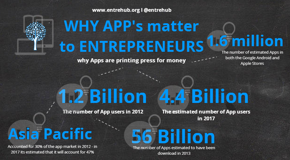 Why app's matter