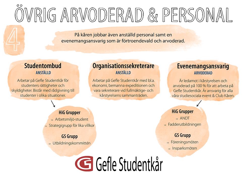 Övrig_arvoderad_och_personal.png