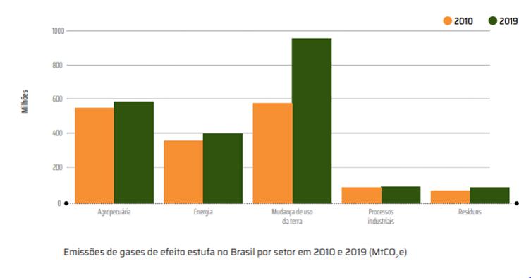 Arte gráfica de um gráfico que ilustra o aumento da mudança de uso da terra em comparação a 2010. O gráfico apresenta também o aumento da agropecuária e energia. Os tópicos de processos industriais e resíduos permanecem quase com os mesmos números.