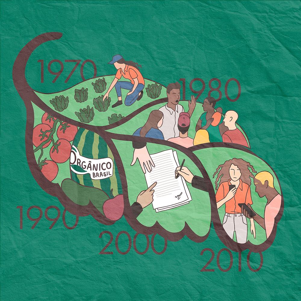 Arte gráfica de fundo verde escuro com uma folha verde em primeiro plano. Nela existem cinco divisões com os anos 1970, 1980, 1990, 2000 e 2010. Em cada divisão existem as seguintes ilustrações: uma mulher em uma horta com alfaces, tomates e o logo de um produto orgânico, três mãos por cima de um documento, pessoas brancas e negras conversando e por último um homem e uma mulher branca e um homem preto ao telefone.