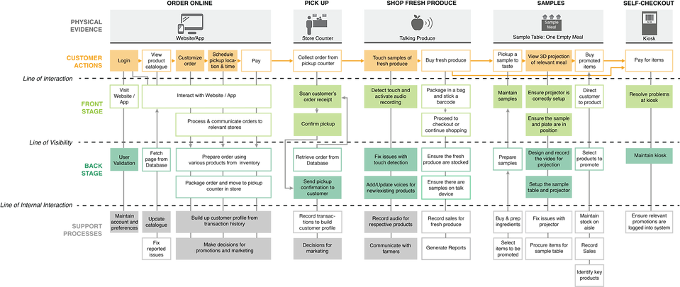 service blueprint.png