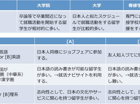 【記事】日本企業への就職を目指す外国人材の特徴-彼らが日本で働きたい理由とは