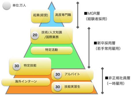 「月刊総務7月号」インタビュー記事補足〜5.30告示 特定活動ビザ〜