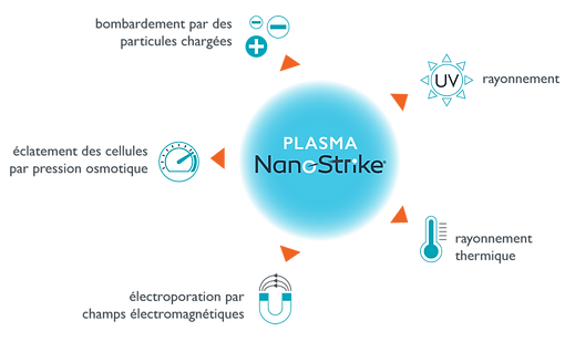 novaerus-processus-nanostrike