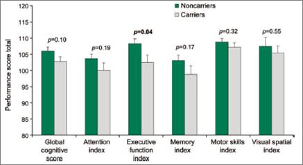 1. Thaler et al. Neurology, 2012
