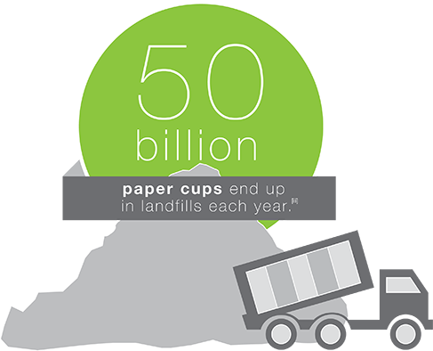 Number of paper cups in a landfill