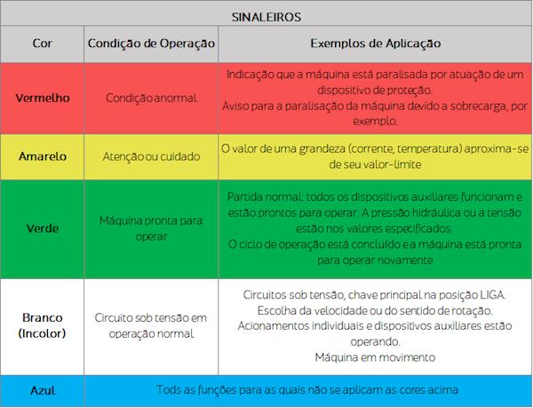 Tabela-das-cores-sinaleiros-1