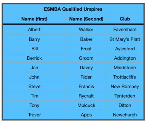 Umpire list Nov 2019.png
