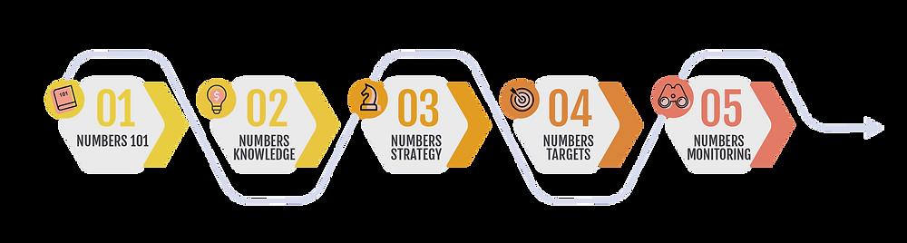 5 step numbers methodology