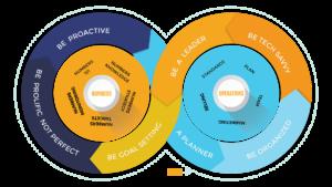 strategic bookkeeping model
