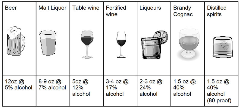 standard alcoholic drinks adapted from NIAAA