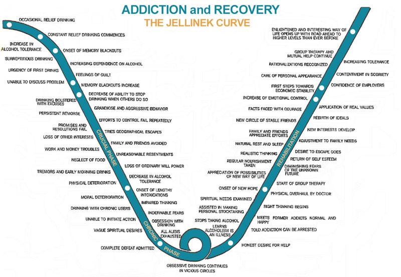 Jellinek Curve - Addiction & Recovery