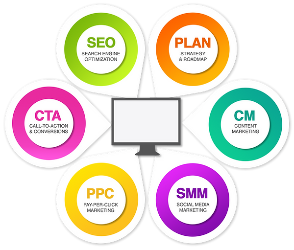 Digital Marketing Services | Atwood Sites Web Design Company