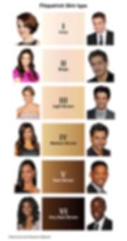 Fitzpatrick Skin Type Chart