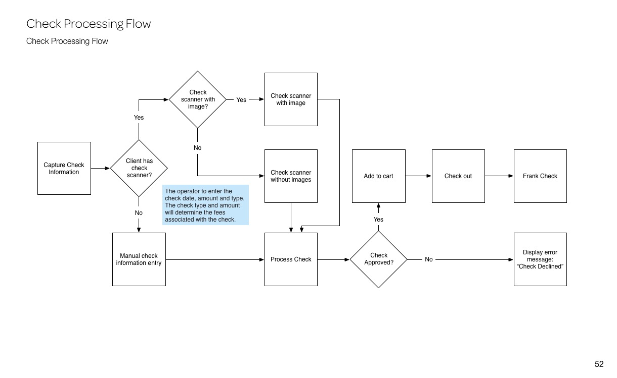 Check Processing Flow
