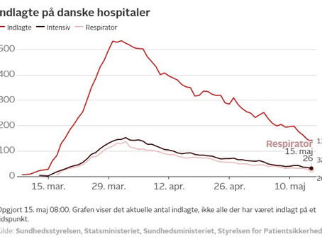 Summary, 16.05.2020 - The PM doesn't see another huge shutdown of Denmark in case of a second wave.