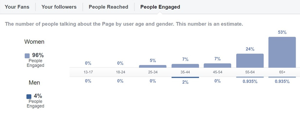 Insights of people engaged
