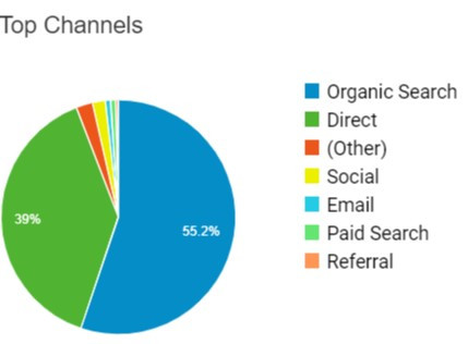 Marketing with website analytics - source by channels