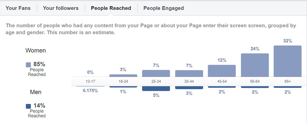 Insights of people reached
