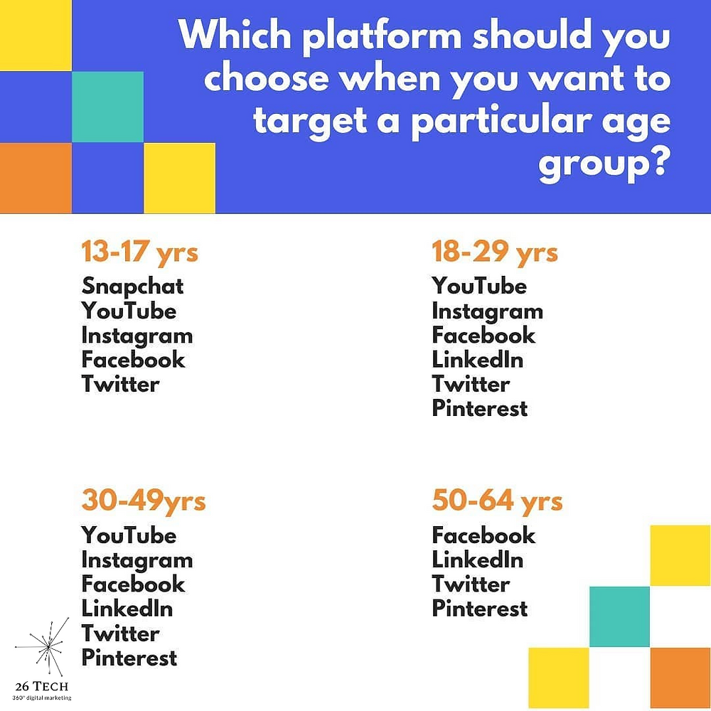 Popularity of social media platforms by age