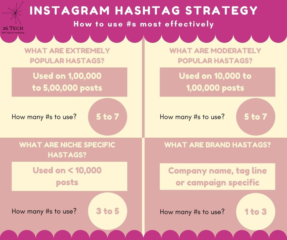 Instagram hashtag selection infographic