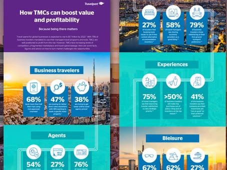 Co může TMC udělat, aby získala a udržela si klientelu, a zvýšila tak příjmy?