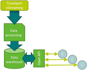 eStr API diagram.png